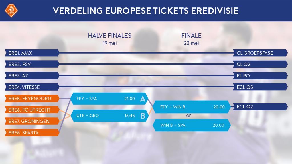 210516 Schema play offs Europees voetbal